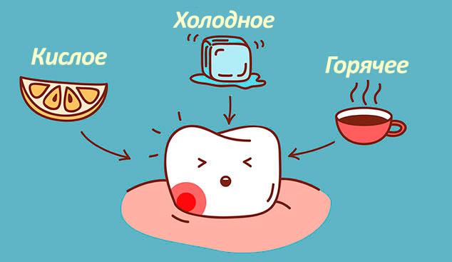 Вред для зубной эмали